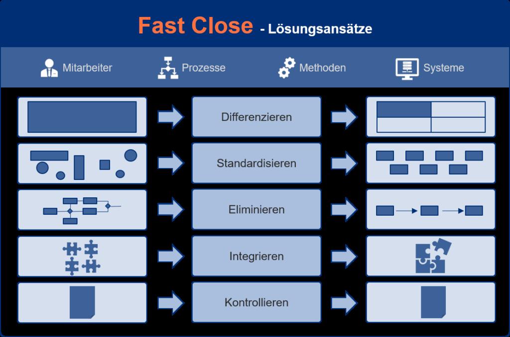 Beschreibung unserer Graser Consulting Fast Close Lösungsansätze