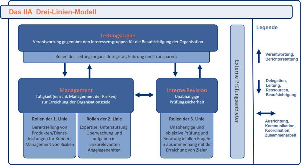 Drei Linien Modell der IIA