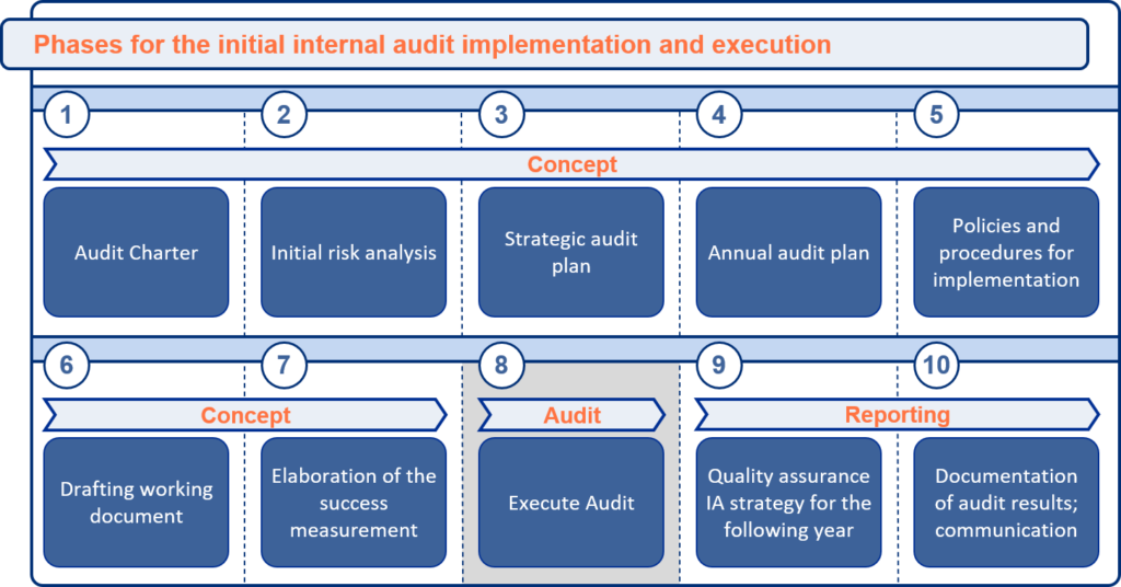 10 Phases for IA Implementation
