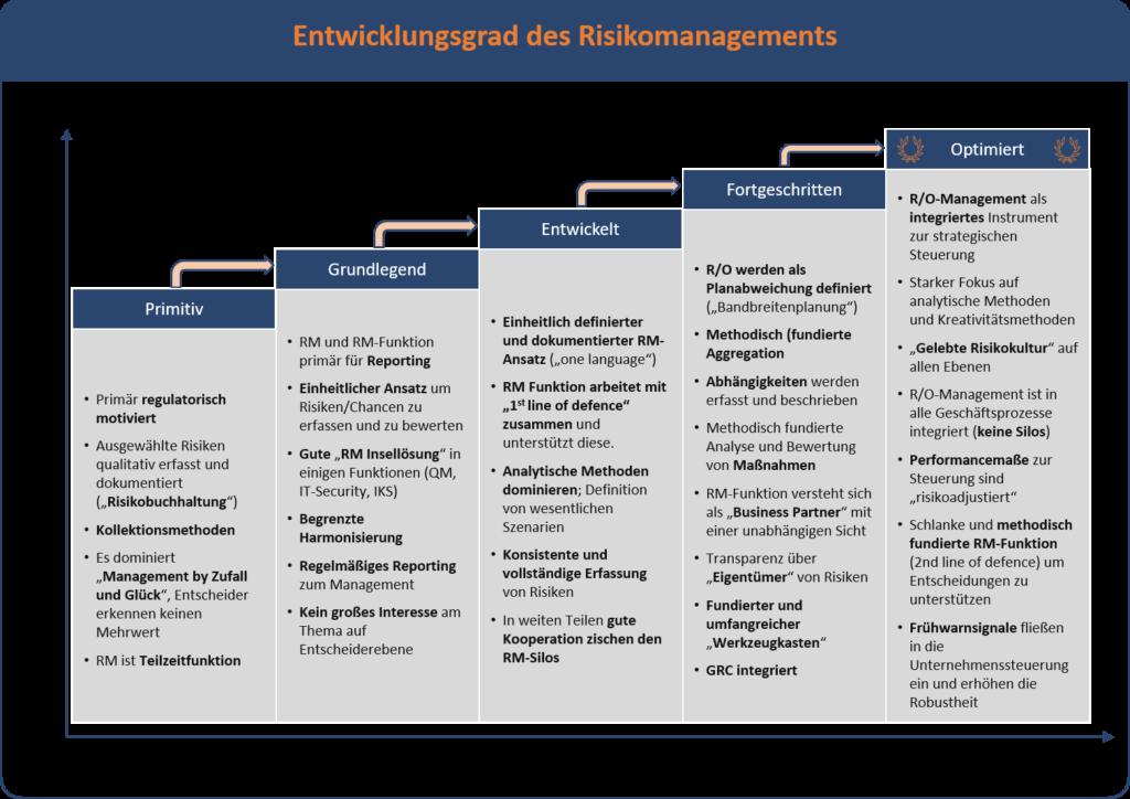Reifegradmodell des Risikomanagements