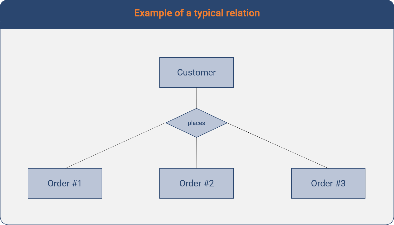 Ilustration of a typical business relation between customers and orders